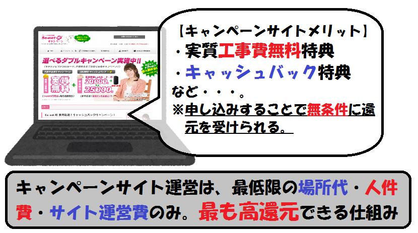キャンペーンサイト